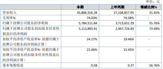 时代地智2020年净利增长55.76% 销售收入大幅增加
