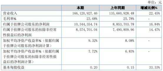 美兰股份2020年净利增长16.84% 销售规模扩大
