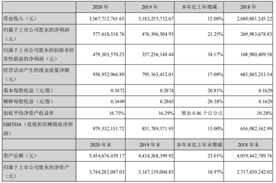 华测检测2020年净利增长21.25% 董事长万峰薪酬141.36万