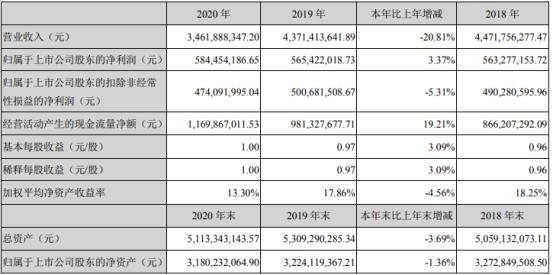 葵花药业2020年净利增长3.37% 董事长关玉秀薪酬111万