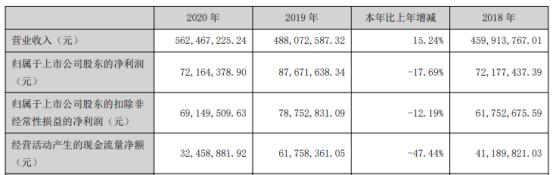 德生科技2020年净利下滑17.69% 董事长虢晓彬薪酬40.15万
