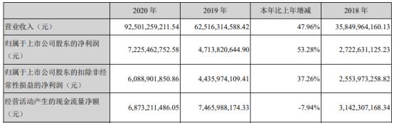 立讯精密2020年净利增长53.28% 董事长王来春薪酬240万