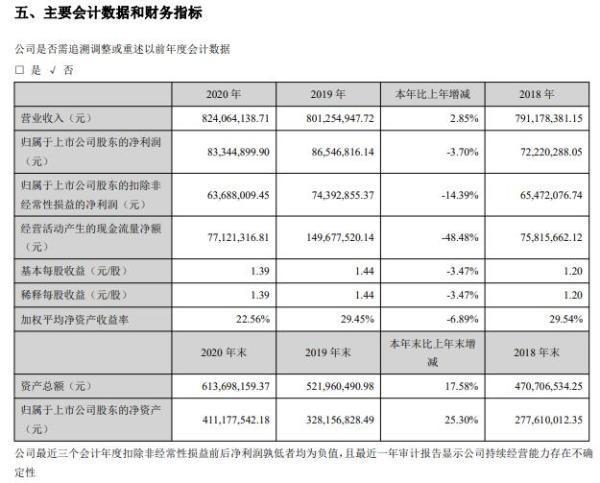 秋田微2020年净利减少3.70% 副总经理王亚彬薪酬63.19万