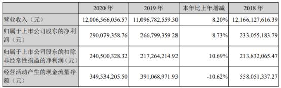 合兴包装2020年净利增长8.73% 董事长许晓光薪酬37.63万