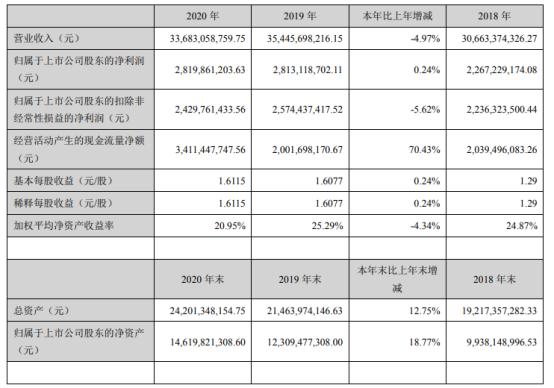 华东医药2020年净利增长0.24% 董事长吕梁薪酬240万
