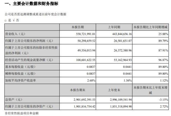 海达股份2021年第一季度净利增长89.79% 产能利用率提升