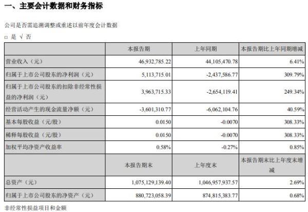 冀凯股份2021年第一季度净利511.37万 同比扭亏为盈