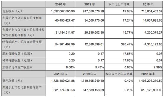 宝色股份2020年净利增长17.24% 总经理吴丕杰薪酬50.5万