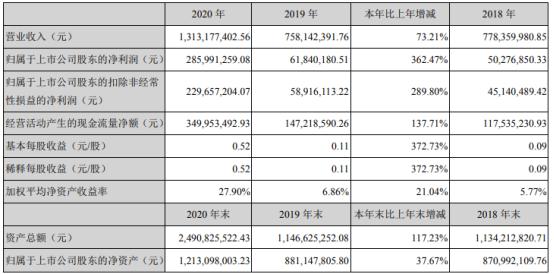天华超净2020年净利增长362.47% 董事长裴振华薪酬22.50万
