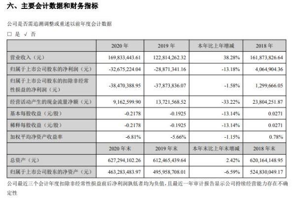 申科股份2020年亏损3267.52万 董事长何建南薪酬40万