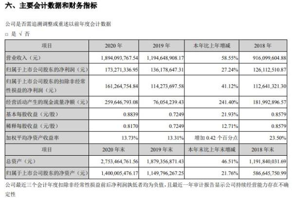 华阳国际2020年净利增长27.24% 董事长兼总经理唐崇武薪酬169.45万