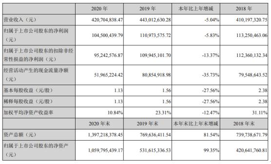 英杰电气2020年净利下滑5.83% 董事长王军薪酬46.89万