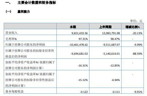 掌上明珠2020年亏损1046.15万 停止海外业务