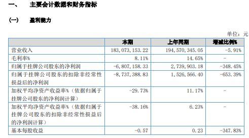 伊塔科技2020年亏损680.72万 受国内大宗材料成本上涨及用工成本上涨