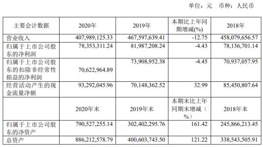 东莱科技2020年净利润下降4.43% 朱董事长支付56.34万元