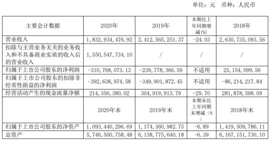 江西长运2020年亏损3.11亿 总经理胡维泉薪酬40.33万