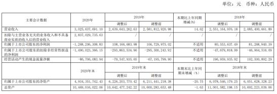 悦达投资2020年亏损12.68亿 总裁王圣杰薪酬57.64万