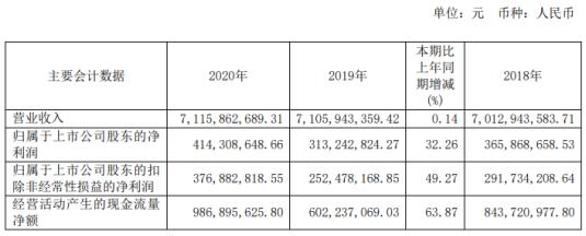 岳阳林纸2020年净利增长32.26% 原材料价格下降