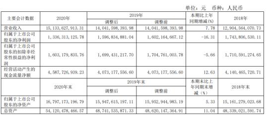 广汇能源2020年净利下滑16.31% 董事长林发现薪酬180.94万