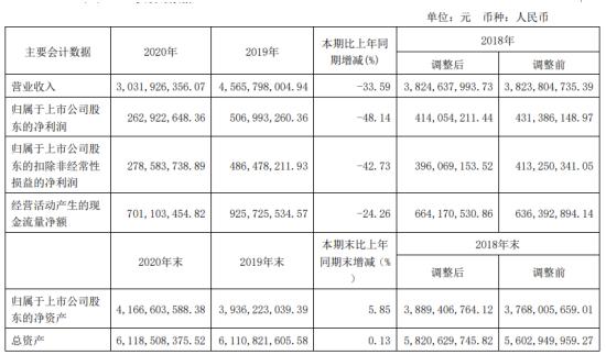 康缘药业2020年净利下滑48.14% 董事长肖伟薪酬173.28万