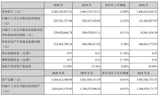 雪榕生物2020年净利增长12.22% 董事长杨勇萍薪酬130.99万