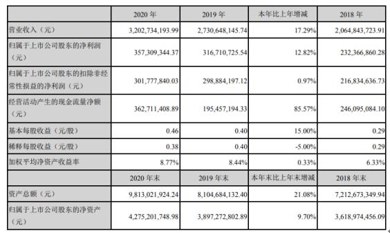 2020年威利净利润增长12.82% 李董事长支付141.29万元