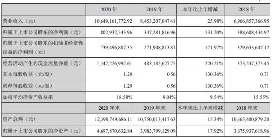 院长诊断2020年净利润增长131.2% 陈海彬董事长支付294.06万元