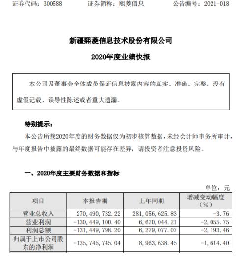 熙菱信息2020年度亏损1.36亿 客户应收款项回款持续不及预期