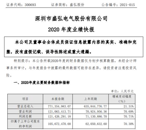 2020年洪升净利润增长70.3% 各业务部门的销售收入增长良好