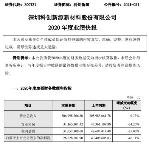 科创新源2020年度净利下滑46.11% 新产品研发投入增加