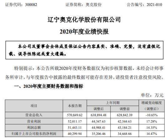 奥克股份2020年度净利增长14.47% 主营产品销量保持稳定