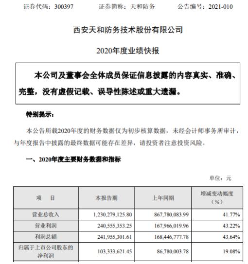 天河防务2020年净利润增长19.08% 生产和销售增加