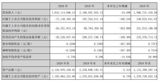 艾比森2020年亏损7114.94万 董事长丁彦辉薪酬73.26万
