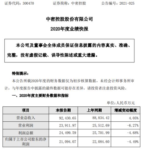 中密控股2020年度净利下滑4.49% 整体毛利率下降