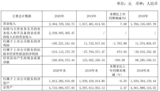 长城电工2020年亏损1.95亿 总经理郭满元薪酬24.2万