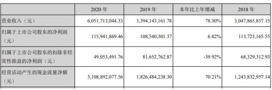 财信发展2020年净利增长6.82% 财务总监闫大光薪酬231.15万