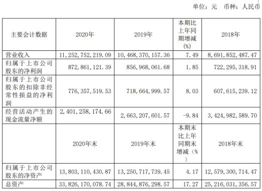 广州港2020年净利增长1.85% 总经理邓国生薪酬89.54万