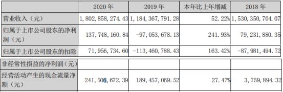 亚玛顿2020年净利1.38亿 董事长林金锡薪酬48万