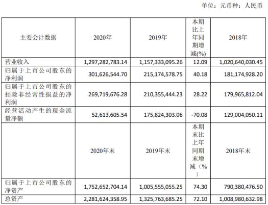 长鸿高科2020年净利增长40.18% 财务总监胡龙双薪酬65.07万