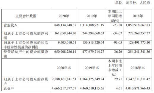 东方时尚2020年净利下滑34.07%投资收益减少 董事长徐雄薪酬3万