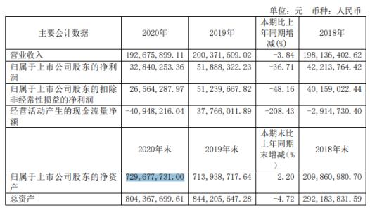 兴图新科2020年净利下滑36.71% 董事长程家明薪酬52.53万