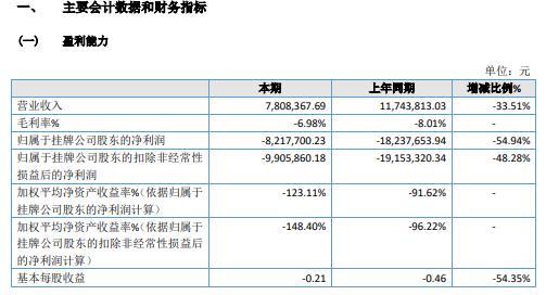 农商通2020年亏损821.77万 未承接新项目