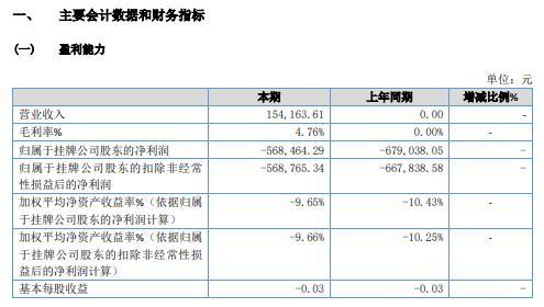 祥云信息2020年亏损56.85万 供应链业务未能按预期开展实施
