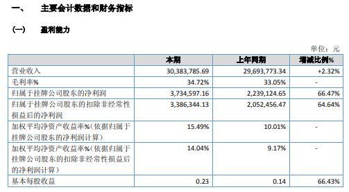 海德龙2020年净利增长66.47% 20年成本材料单价节省