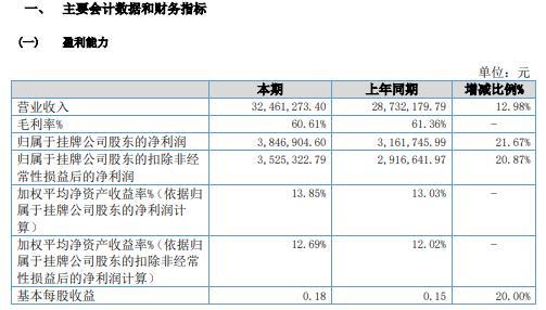 大娱号2020年净利增长21.67% 毛利额增加及展会费用减少