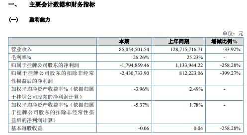 高新利华2020年亏损179.49万 订单减少