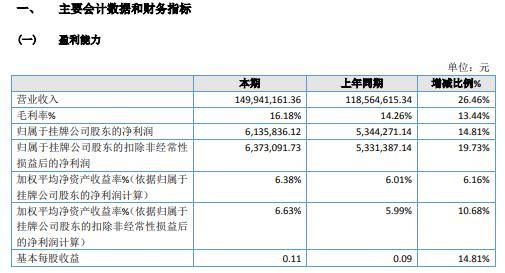 瑞兴医药2020年净利增长14.81% 大力开发医院销售业务