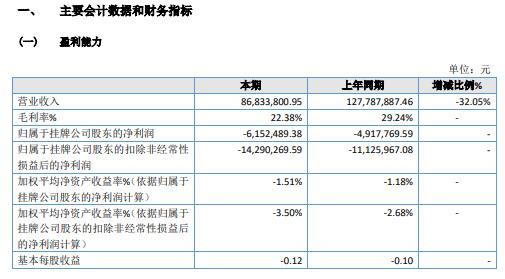 阿房宫2020年亏损615.25万 固肠止泻丸本期销售收入减少