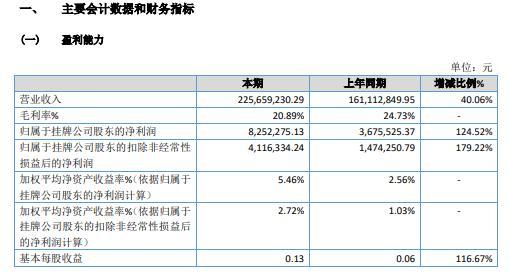 华闽南配2020年净利增长124.52% 本期新增电子垃圾桶业务及原有业务规模增长