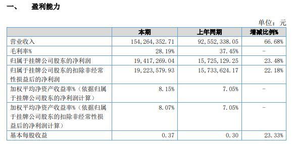 汇恒环保2020年净利增长23.48% 新签合同额高于去年同期